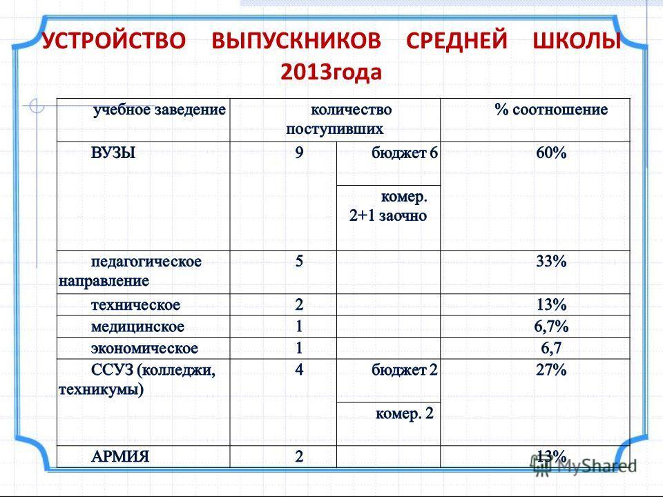 УСТРОЙСТВО ВЫПУСКНИКОВ СРЕДНЕЙ ШКОЛЫ 2013года