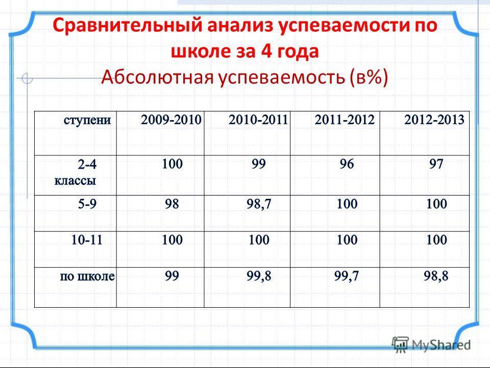 Сравнительный анализ успеваемости по школе за 4 года Абсолютная успеваемость (в%)