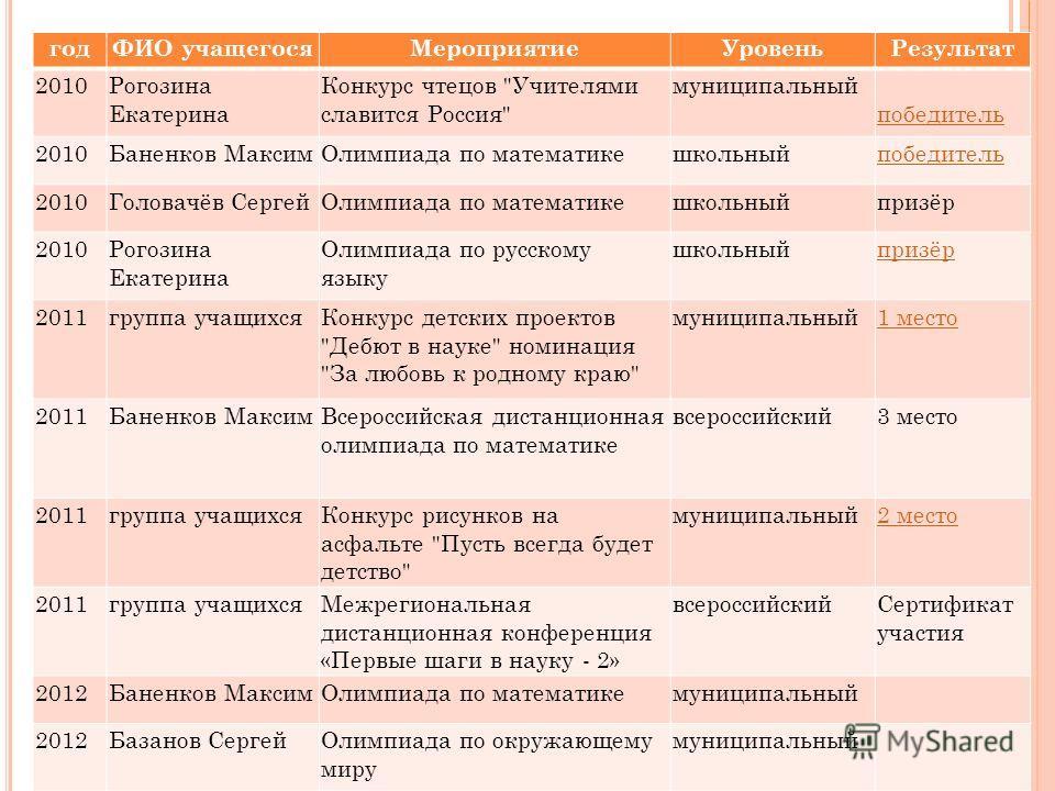 годФИО учащегосяМероприятиеУровеньРезультат 2010Рогозина Екатерина Конкурс чтецов