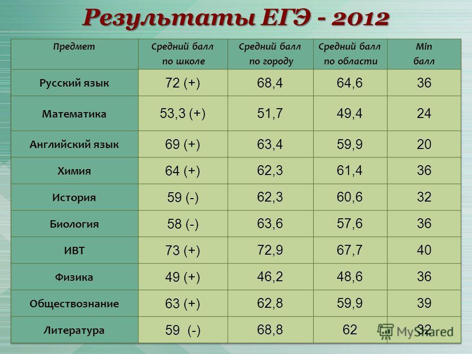 Результаты ЕГЭ - 2012