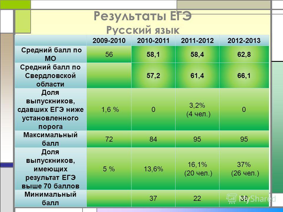 Результаты ЕГЭ Русский язык 2009-20102010-20112011-20122012-2013 Средний балл по МО 5658,158,462,8 Средний балл по Свердловской области 57,261,466,1 Доля выпускников, сдавших ЕГЭ ниже установленного порога 1,6 %0 3,2% (4 чел.) 0 Максимальный балл 728