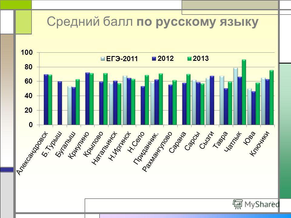 Средний балл по русскому языку 12