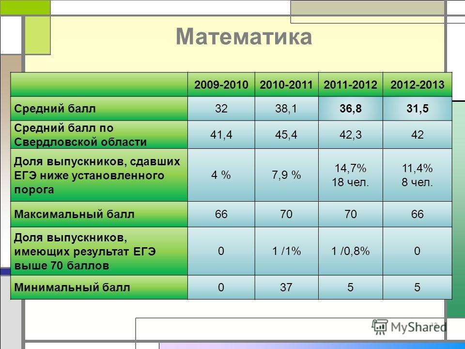 Математика 2009-20102010-20112011-20122012-2013 Средний балл3238,136,831,5 Средний балл по Свердловской области 41,445,442,342 Доля выпускников, сдавших ЕГЭ ниже установленного порога 4 %7,9 % 14,7% 18 чел. 11,4% 8 чел. Максимальный балл6670 66 Доля
