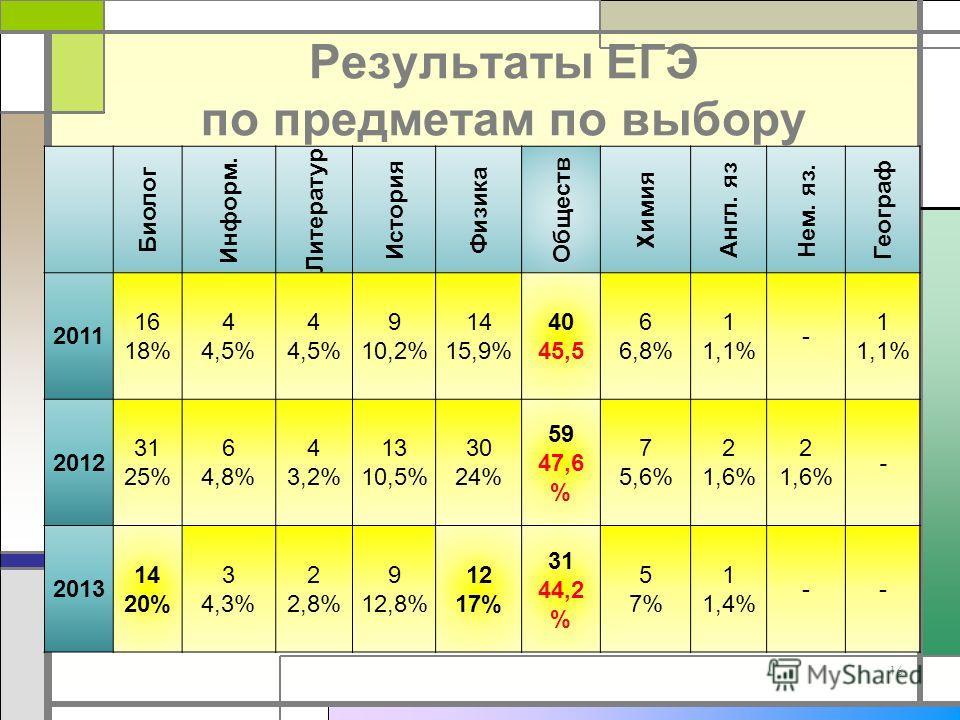 Результаты ЕГЭ по предметам по выбору 16 Биолог Информ. Литератур История Физика Обществ Химия Англ. яз Нем. яз. Географ 2011 16 18% 4 4,5% 4 4,5% 9 10,2% 14 15,9% 40 45,5 6 6,8% 1 1,1% - 1 1,1% 2012 31 25% 6 4,8% 4 3,2% 13 10,5% 30 24% 59 47,6 % 7 5