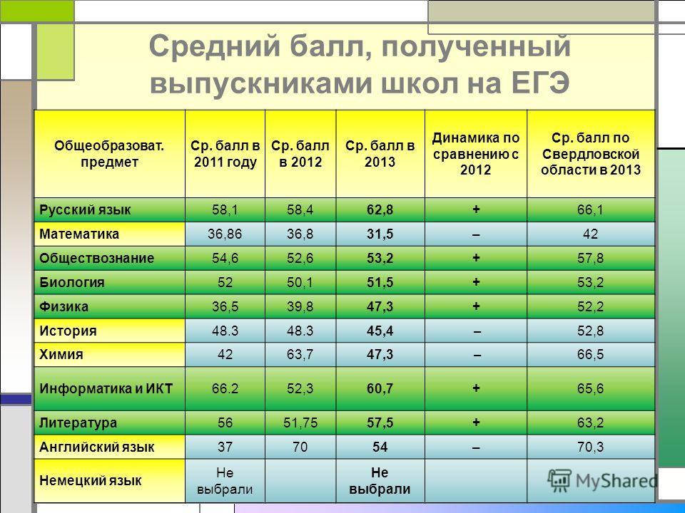 Средний балл, полученный выпускниками школ на ЕГЭ 17 Общеобразоват. предмет Ср. балл в 2011 году Ср. балл в 2012 Ср. балл в 2013 Динамика по сравнению с 2012 Ср. балл по Свердловской области в 2013 Русский язык58,158,462,8+66,1 Математика36,8636,831,