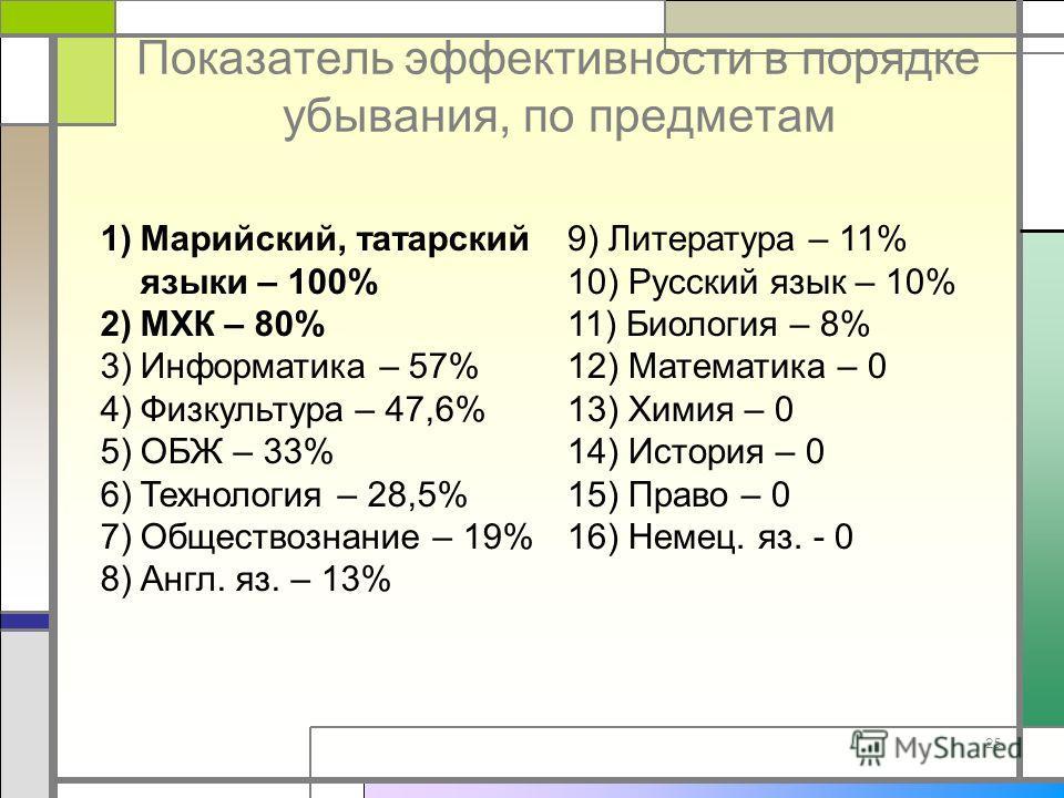 Показатель эффективности в порядке убывания, по предметам 25 1)Марийский, татарский языки – 100% 2)МХК – 80% 3)Информатика – 57% 4)Физкультура – 47,6% 5)ОБЖ – 33% 6)Технология – 28,5% 7)Обществознание – 19% 8)Англ. яз. – 13% 9) Литература – 11% 10) Р