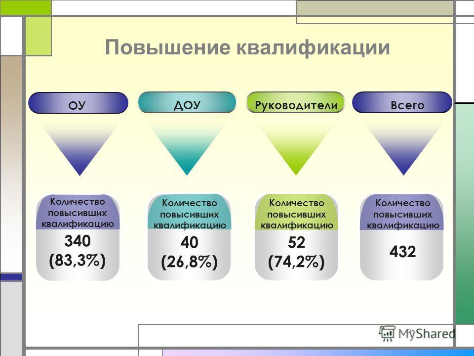 Повышение квалификации 38 Количество повысивших квалификацию 340 (83,3%) ДОУРуководители ОУ Всего Количество повысивших квалификацию 40 (26,8%) Количество повысивших квалификацию 52 (74,2%) Количество повысивших квалификацию 432