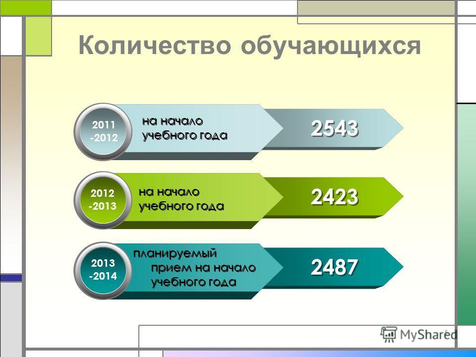 Количество обучающихся 5 2011 -2012 на начало учебного года на начало учебного года 2543 2423 2487 2012 -2013 2013 -2014 на начало учебного года на начало учебного года планируемый прием на начало учебного года
