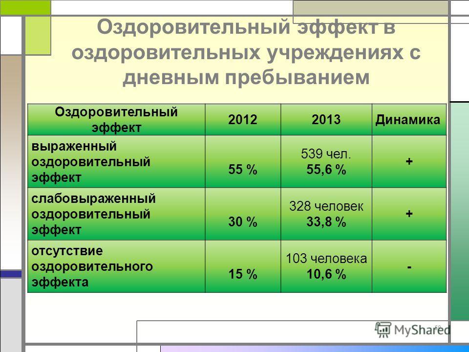 Оздоровительный эффект в оздоровительных учреждениях с дневным пребыванием 59 Оздоровительный эффект 20122013Динамика выраженный оздоровительный эффект 55 % 539 чел. 55,6 % + слабовыраженный оздоровительный эффект 30 % 328 человек 33,8 % + отсутствие