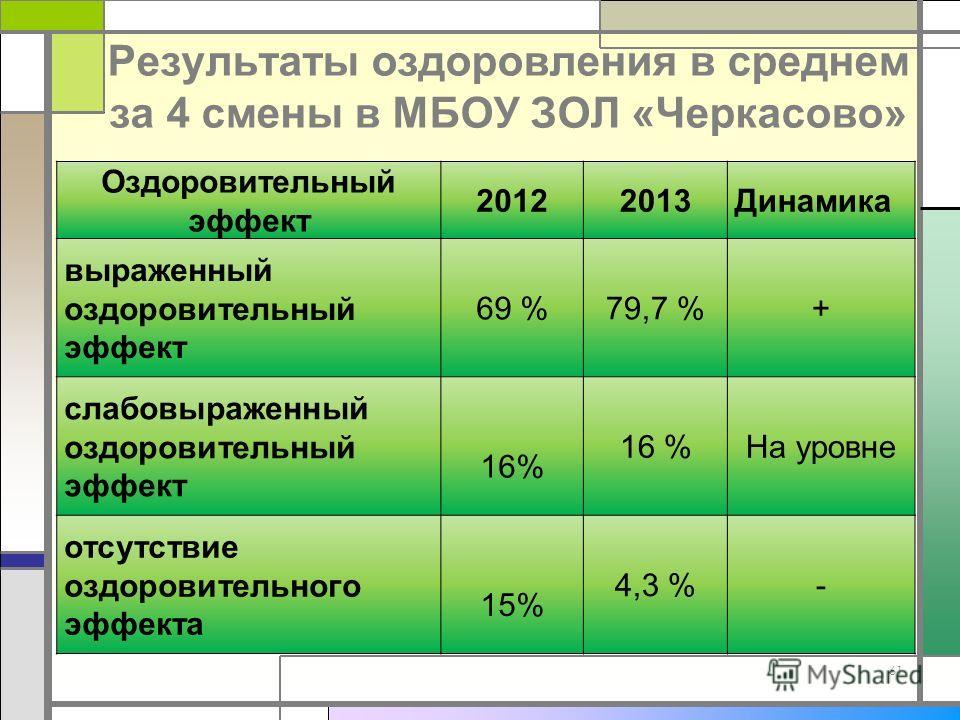 Результаты оздоровления в среднем за 4 смены в МБОУ ЗОЛ «Черкасово» 61 Оздоровительный эффект 20122013Динамика выраженный оздоровительный эффект 69 %79,7 %+ слабовыраженный оздоровительный эффект 16% На уровне отсутствие оздоровительного эффекта 15%