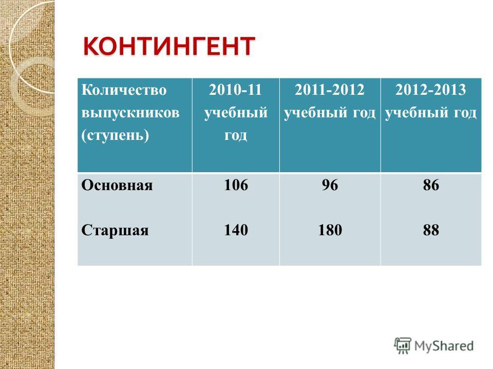 КОНТИНГЕНТ Количество выпускников (ступень) 2010-11 учебный год 2011-2012 учебный год 2012-2013 учебный год Основная Старшая 106 140 96 180 86 88