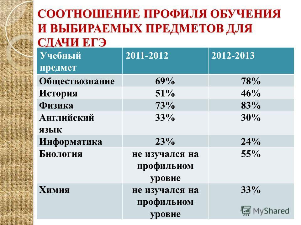 СООТНОШЕНИЕ ПРОФИЛЯ ОБУЧЕНИЯ И ВЫБИРАЕМЫХ ПРЕДМЕТОВ ДЛЯ СДАЧИ ЕГЭ Учебный предмет 2011-20122012-2013 Обществознание69%78% История51%46% Физика73%83% Английский язык 33%30% Информатика23%24% Биологияне изучался на профильном уровне 55% Химияне изучалс