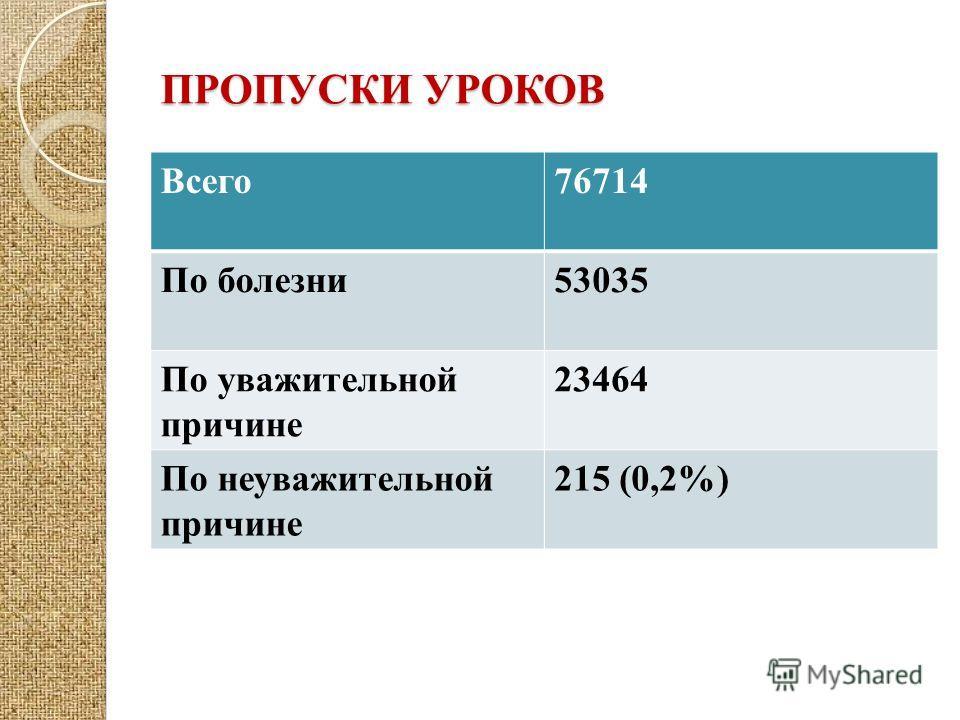 ПРОПУСКИ УРОКОВ Всего76714 По болезни53035 По уважительной причине 23464 По неуважительной причине 215 (0,2%)