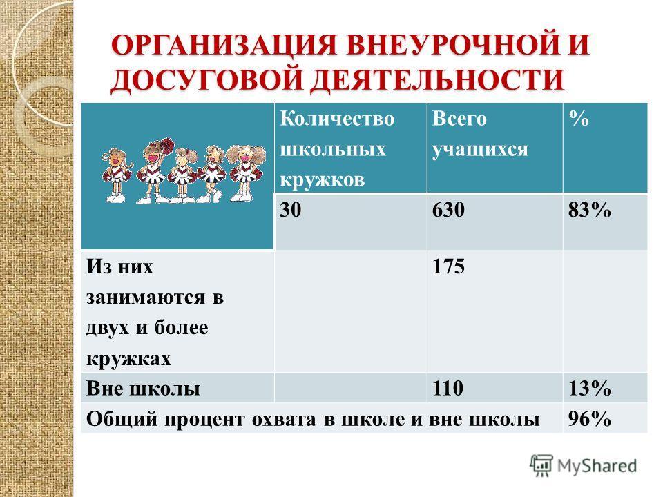 ОРГАНИЗАЦИЯ ВНЕУРОЧНОЙ И ДОСУГОВОЙ ДЕЯТЕЛЬНОСТИ Количество школьных кружков Всего учащихся % 3063083% Из них занимаются в двух и более кружках 175 Вне школы11013% Общий процент охвата в школе и вне школы96%
