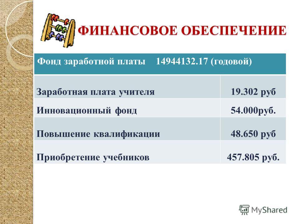 ФИНАНСОВОЕ ОБЕСПЕЧЕНИЕ Фонд заработной платы 14944132.17 (годовой) Заработная плата учителя19.302 руб Инновационный фонд 54.000руб. Повышение квалификации48.650 руб Приобретение учебников457.805 руб.
