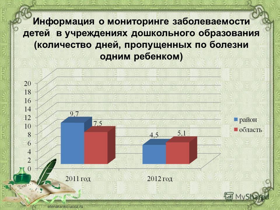 Информация о мониторинге заболеваемости детей в учреждениях дошкольного образования (количество дней, пропущенных по болезни одним ребенком) 9