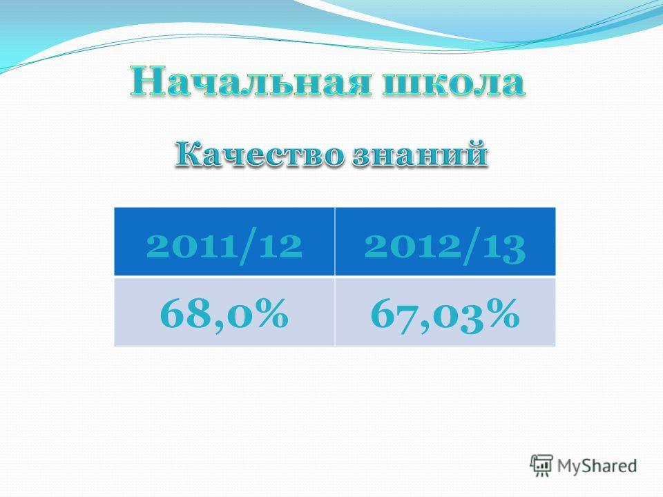 2011/122012/13 68,0%67,03%