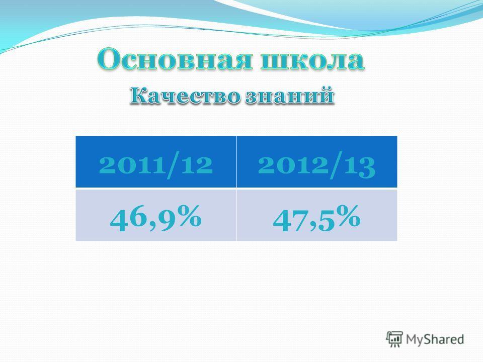 2011/122012/13 46,9%47,5%