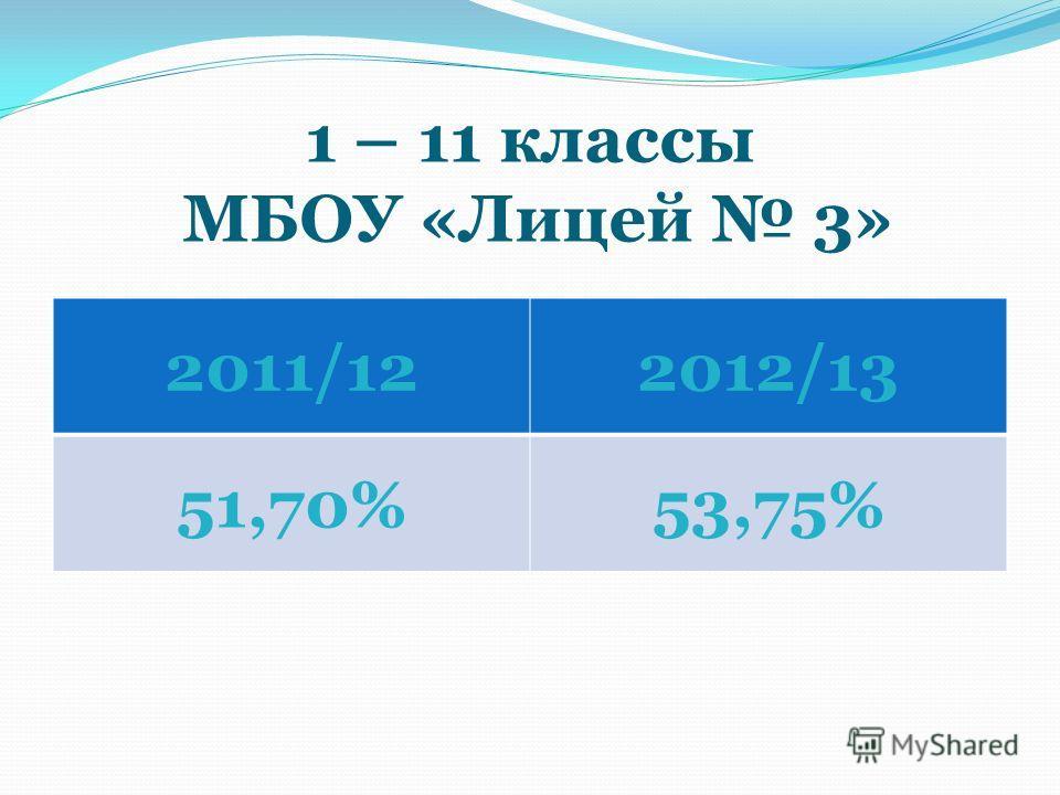 1 – 11 классы МБОУ «Лицей 3» 2011/122012/13 51,70%53,75%