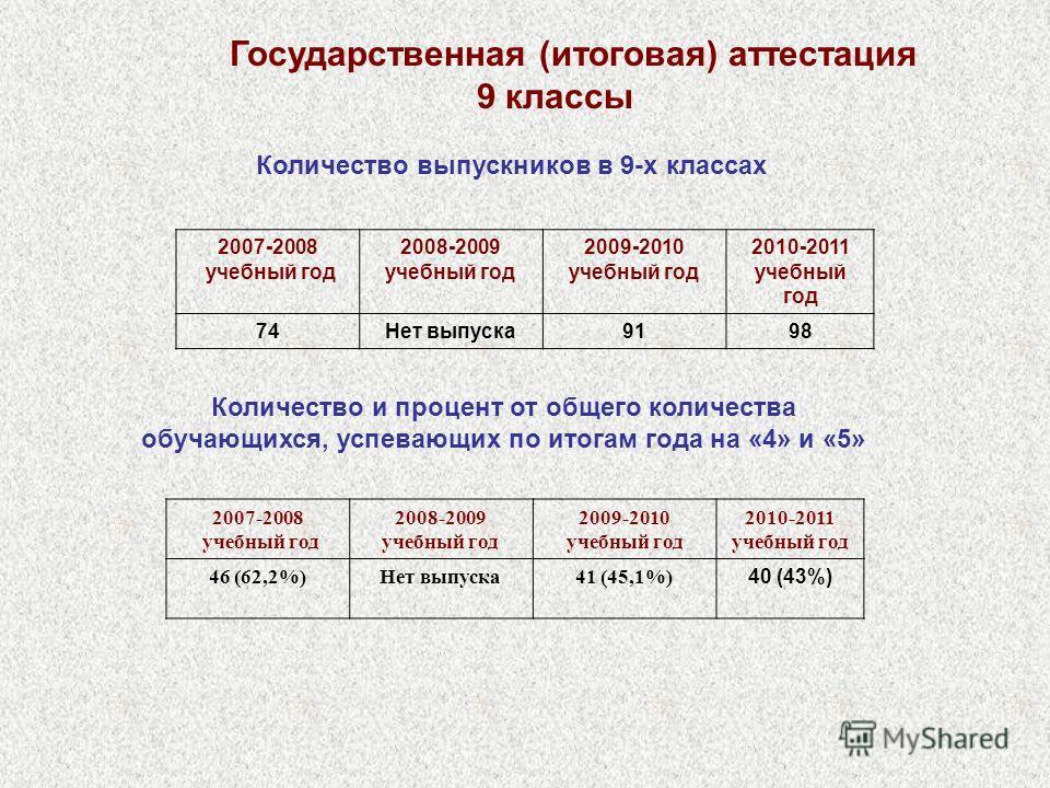 Количество и процент от общего количества обучающихся, успевающих по итогам года на «4» и «5» Государственная (итоговая) аттестация 9 классы Количество выпускников в 9-х классах 2007-2008 учебный год 2008-2009 учебный год 2009-2010 учебный год 2010-2
