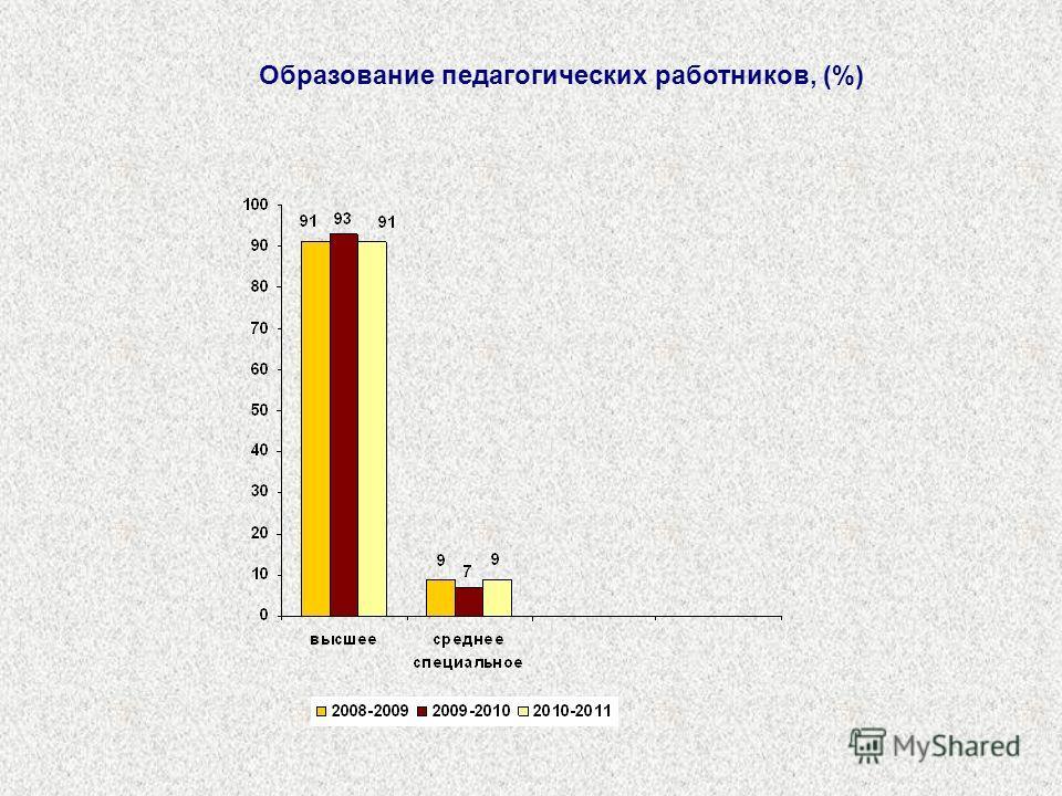 Образование педагогических работников, (%)