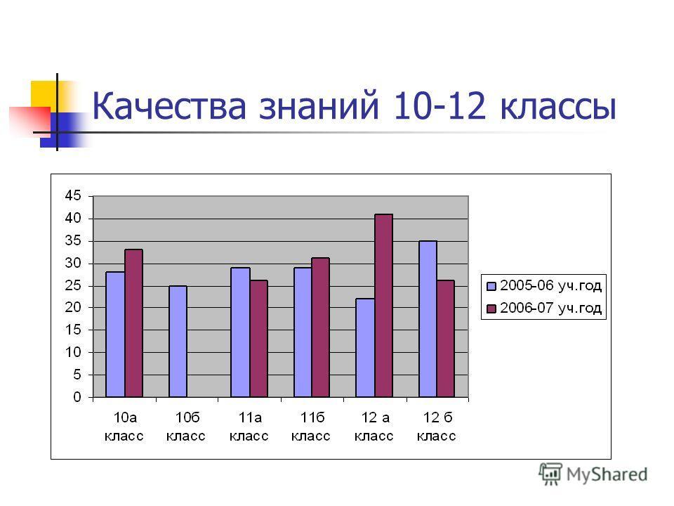 Качества знаний 10-12 классы