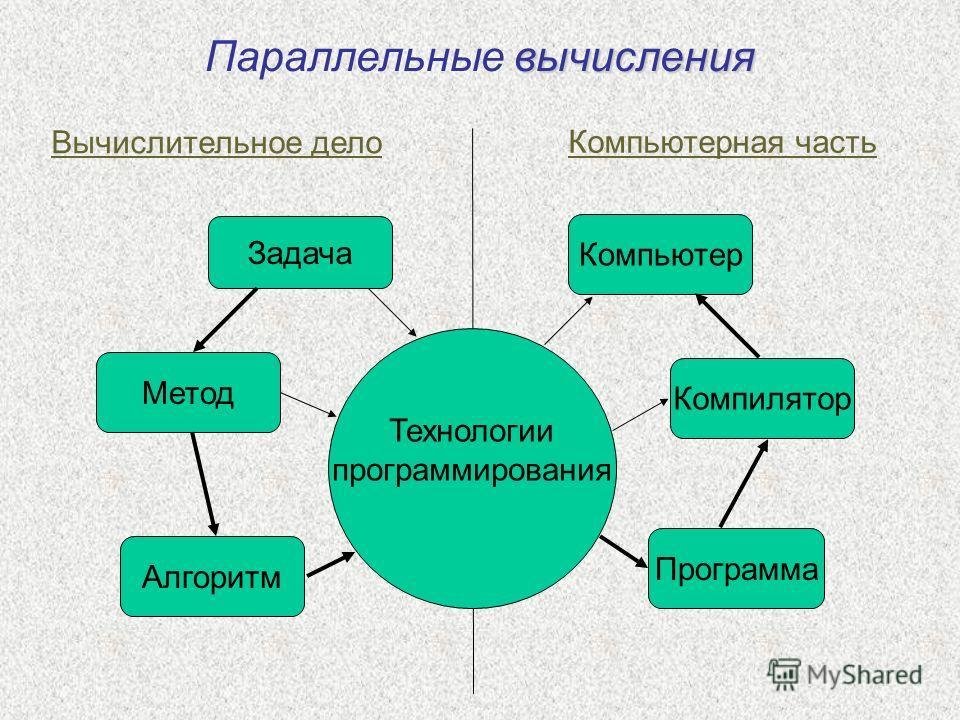 Задача Алгоритм Метод Программа Компилятор Компьютер Вычислительное дело Компьютерная часть вычисления Параллельные вычисления Технологии программирования