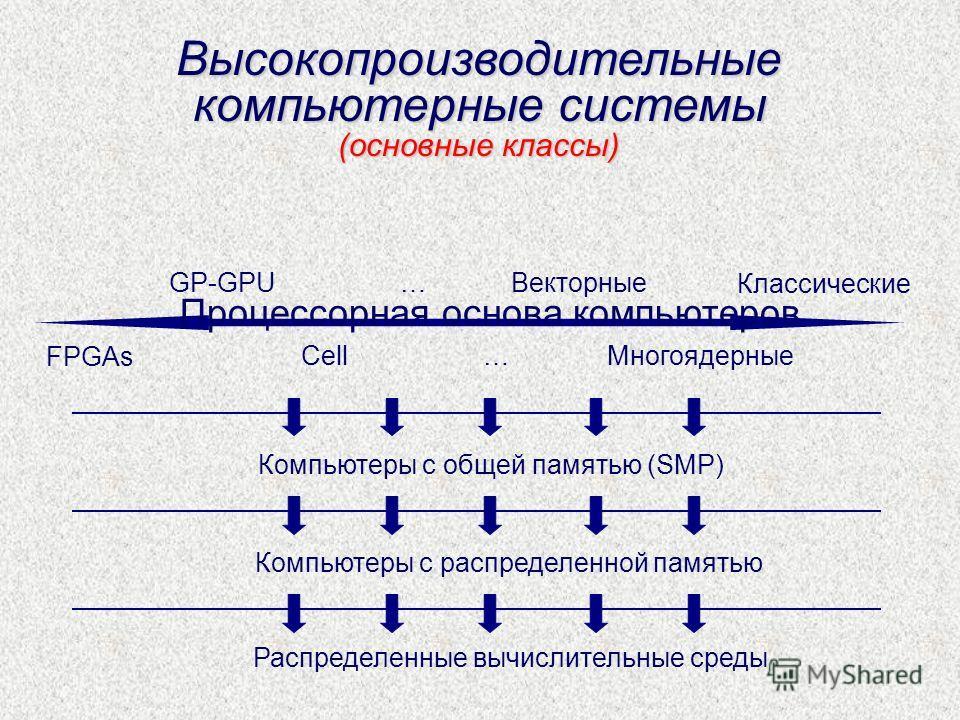 Высокопроизводительные компьютерные системы (основные классы) FPGAs GP-GPU Cell … … Векторные Многоядерные Классические Компьютеры с общей памятью (SMP) Компьютеры с распределенной памятью Распределенные вычислительные среды Процессорная основа компь