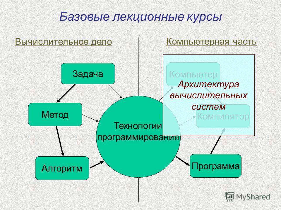 Задача Алгоритм Метод Программа Компилятор Компьютер Вычислительное дело Компьютерная часть Технологии программирования Архитектура вычислительных систем Базовые лекционные курсы