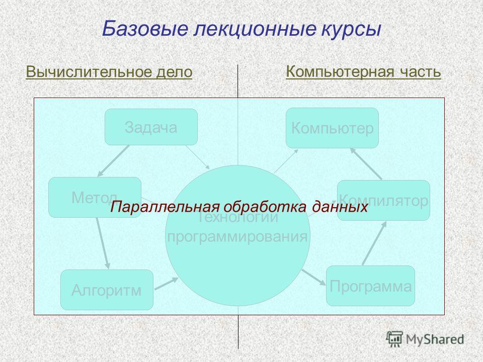 Задача Алгоритм Метод Программа Компилятор Компьютер Вычислительное дело Компьютерная часть Технологии программирования Параллельная обработка данных Базовые лекционные курсы