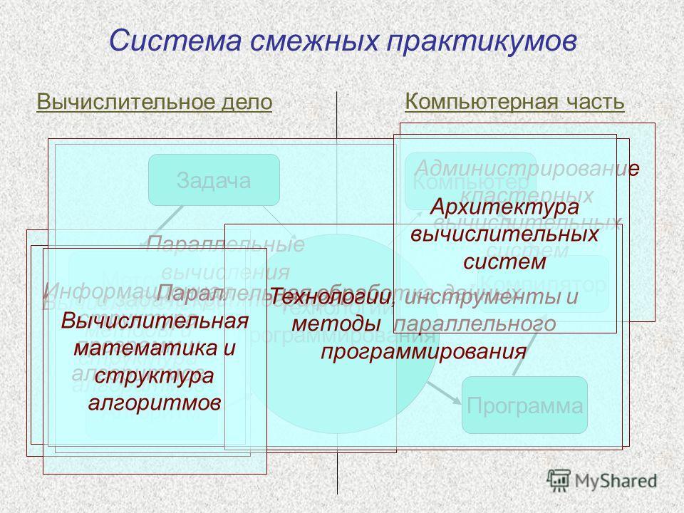 Задача Алгоритм Метод Программа Компилятор Компьютер Вычислительное дело Компьютерная часть Система смежных практикумов Технологии программирования Вычислительные методы и структура алгоритмов Параллельные вычисления и задачи криптографии Администрир
