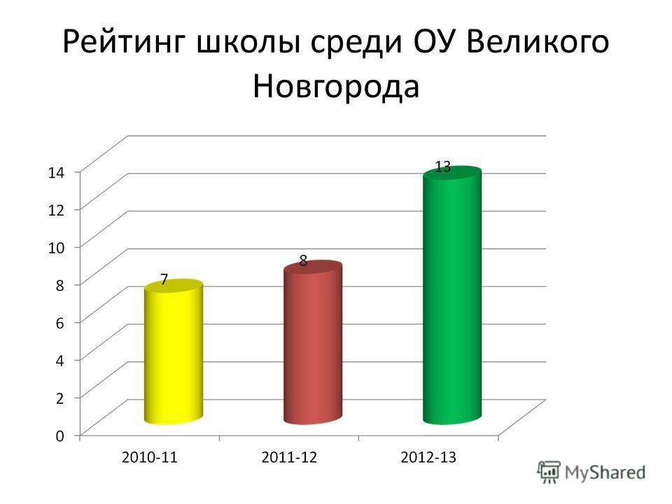Рейтинг школы среди ОУ Великого Новгорода
