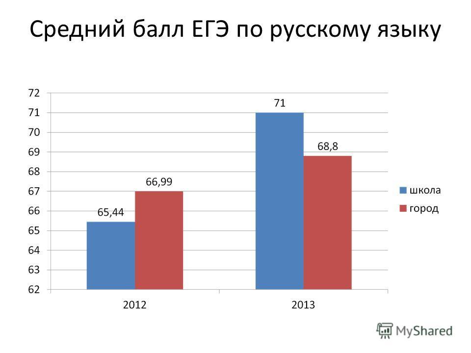 Средний балл ЕГЭ по русскому языку