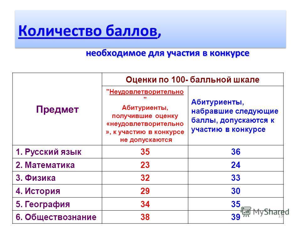 15 Количество баллов, необходимое для участия в конкурсе Предмет Оценки по 100- балльной шкале