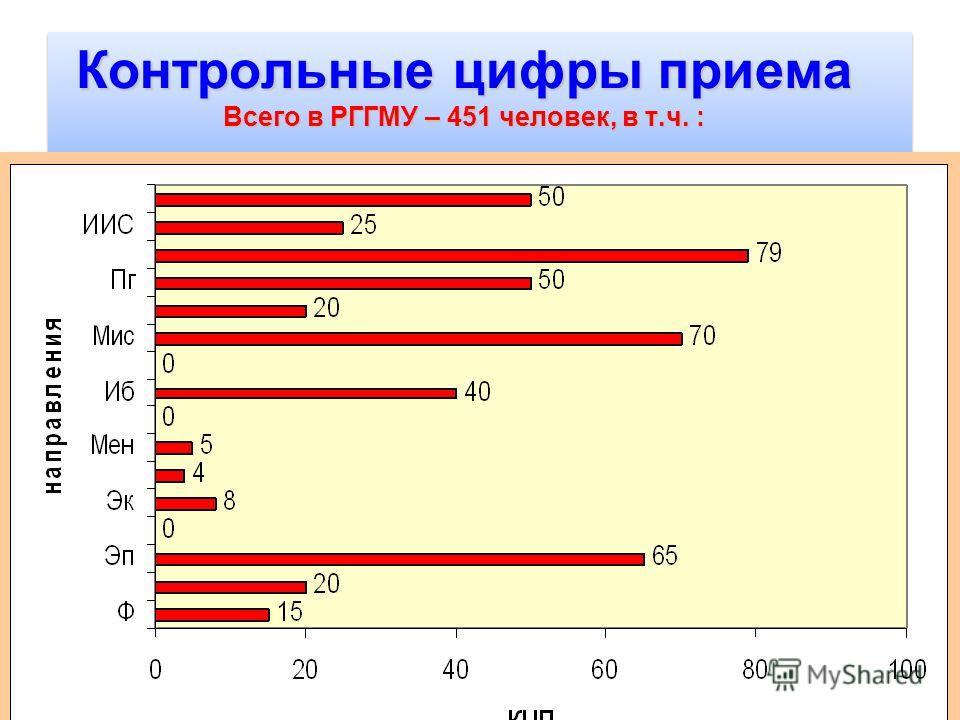 5 Контрольные цифры приема Всего в РГГМУ – 451 человек, в т.ч. :