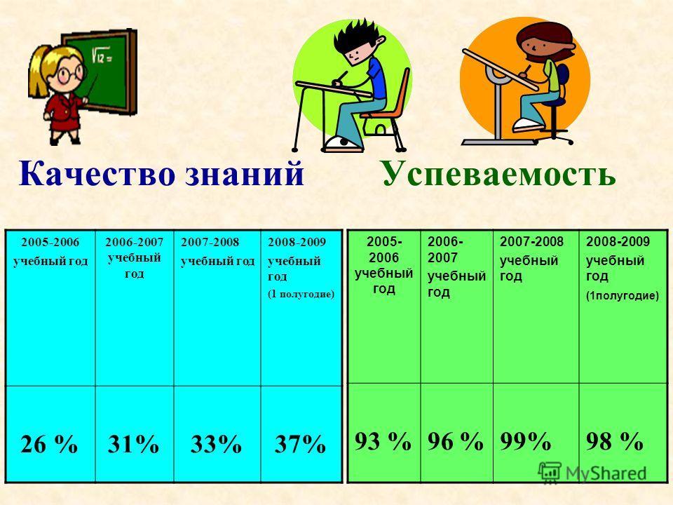 Качество знаний Успеваемость 2005-2006 учебный год 2006-2007 учебный год 2007-2008 учебный год 2008-2009 учебный год (1 полугодие) 26 %31%33%37% 2005- 2006 учебный год 2006- 2007 учебный год 2007-2008 учебный год 2008-2009 учебный год (1полугодие) 93