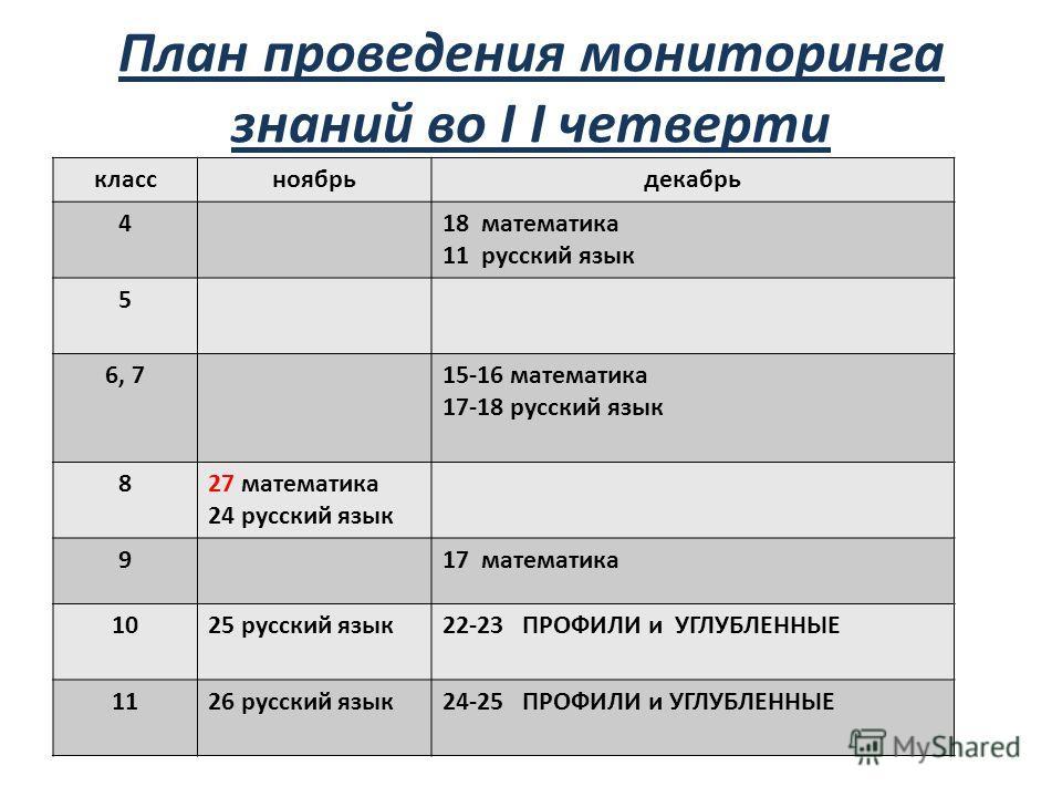 классноябрьдекабрь 418 математика 11 русский язык 5 6, 715-16 математика 17-18 русский язык 827 математика 24 русский язык 917 математика 1025 русский язык22-23 ПРОФИЛИ и УГЛУБЛЕННЫЕ 1126 русский язык24-25 ПРОФИЛИ и УГЛУБЛЕННЫЕ План проведения монито
