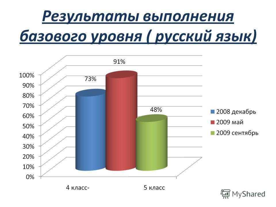 Результаты выполнения базового уровня ( русский язык)