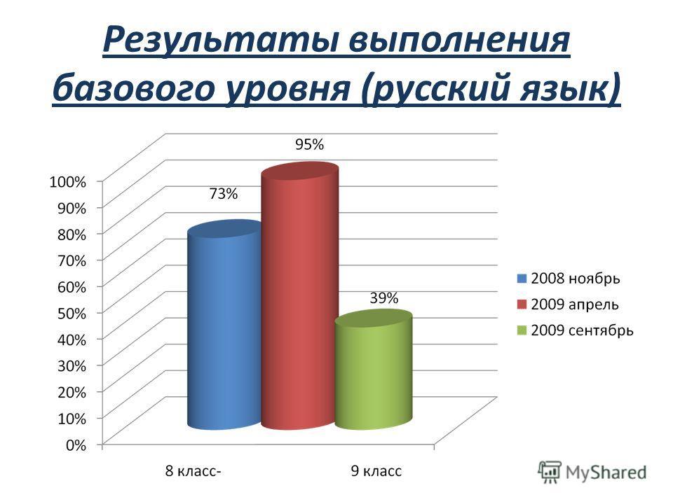 Результаты выполнения базового уровня (русский язык)