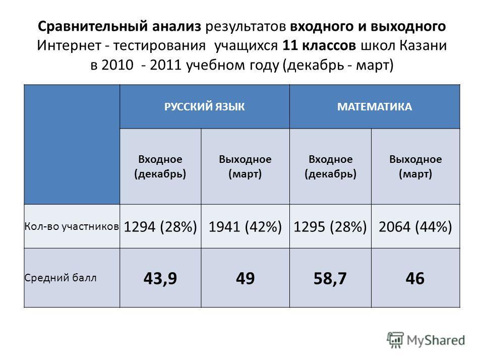 Сравнительный анализ результатов входного и выходного Интернет - тестирования учащихся 11 классов школ Казани в 2010 - 2011 учебном году (декабрь - март) РУССКИЙ ЯЗЫКМАТЕМАТИКА Входное (декабрь) Выходное (март) Входное (декабрь) Выходное (март) Кол-в