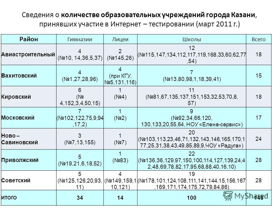 Сведения о количестве образовательных учреждений города Казани, принявших участие в Интернет – тестировании (март 2011 г.) Район ГимназииЛицеиШколыВсего Авиастроительный 4 (10, 14,36,5,37) 2 (145,26) 12 (115,147,134,112,117,119,168,33,60,62,77,54) 18