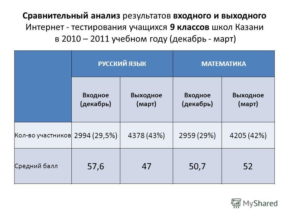 Сравнительный анализ результатов входного и выходного Интернет - тестирования учащихся 9 классов школ Казани в 2010 – 2011 учебном году (декабрь - март) РУССКИЙ ЯЗЫКМАТЕМАТИКА Входное (декабрь) Выходное (март) Входное (декабрь) Выходное (март) Кол-во