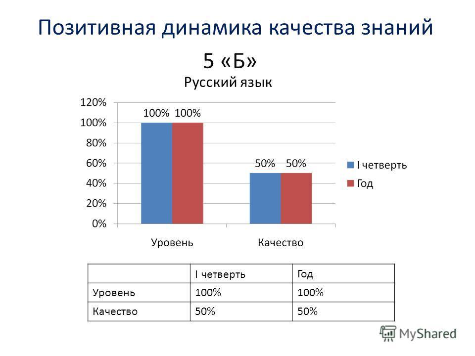 Позитивная динамика качества знаний 5 «Б» Русский язык I четвертьГод Уровень100% Качество50%
