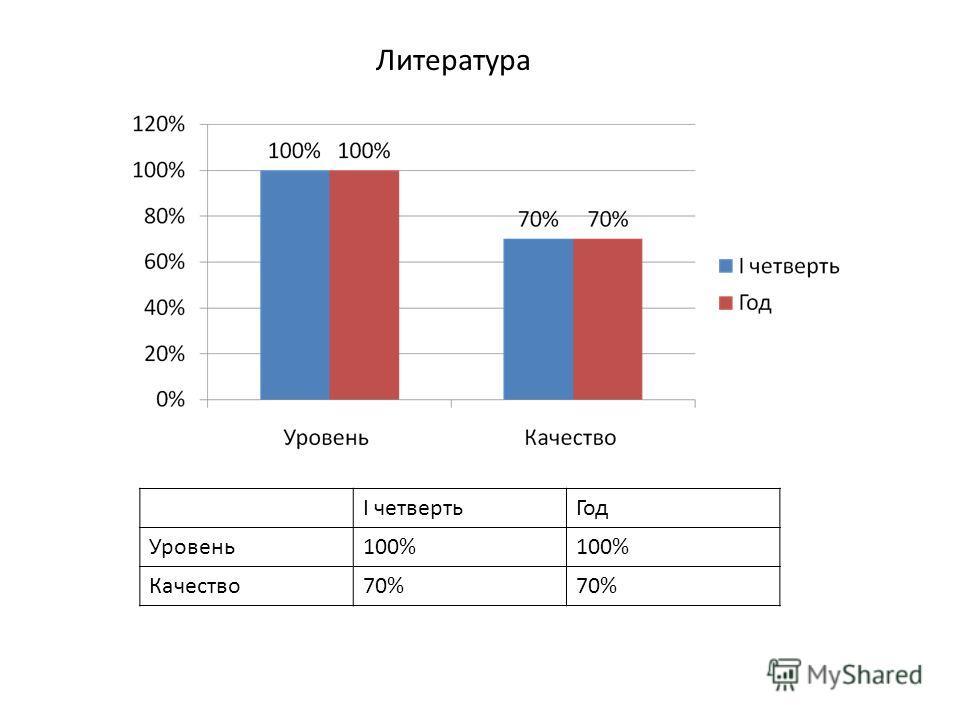 Литература I четвертьГод Уровень100% Качество70%