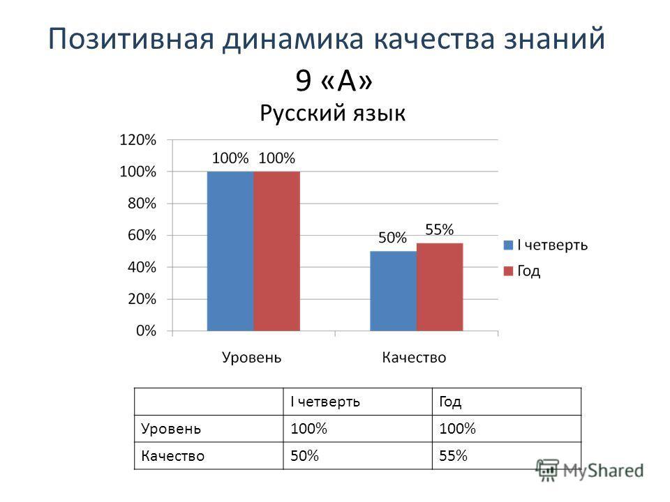 Позитивная динамика качества знаний 9 «А» Русский язык I четвертьГод Уровень100% Качество50%55%