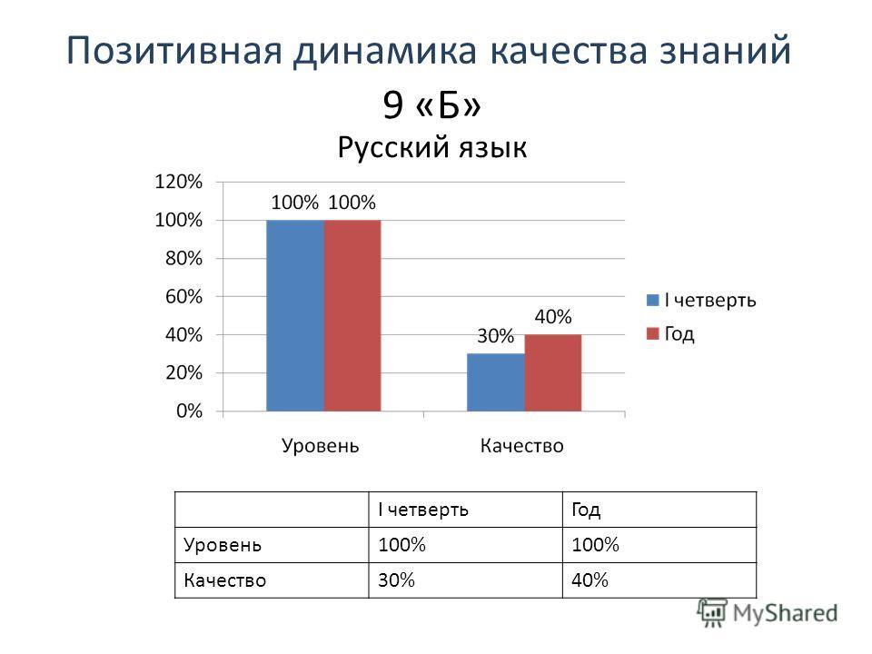 Позитивная динамика качества знаний 9 «Б» Русский язык I четвертьГод Уровень100% Качество30%40%