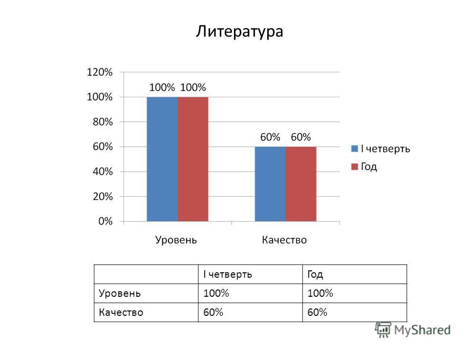 Литература I четвертьГод Уровень100% Качество60%