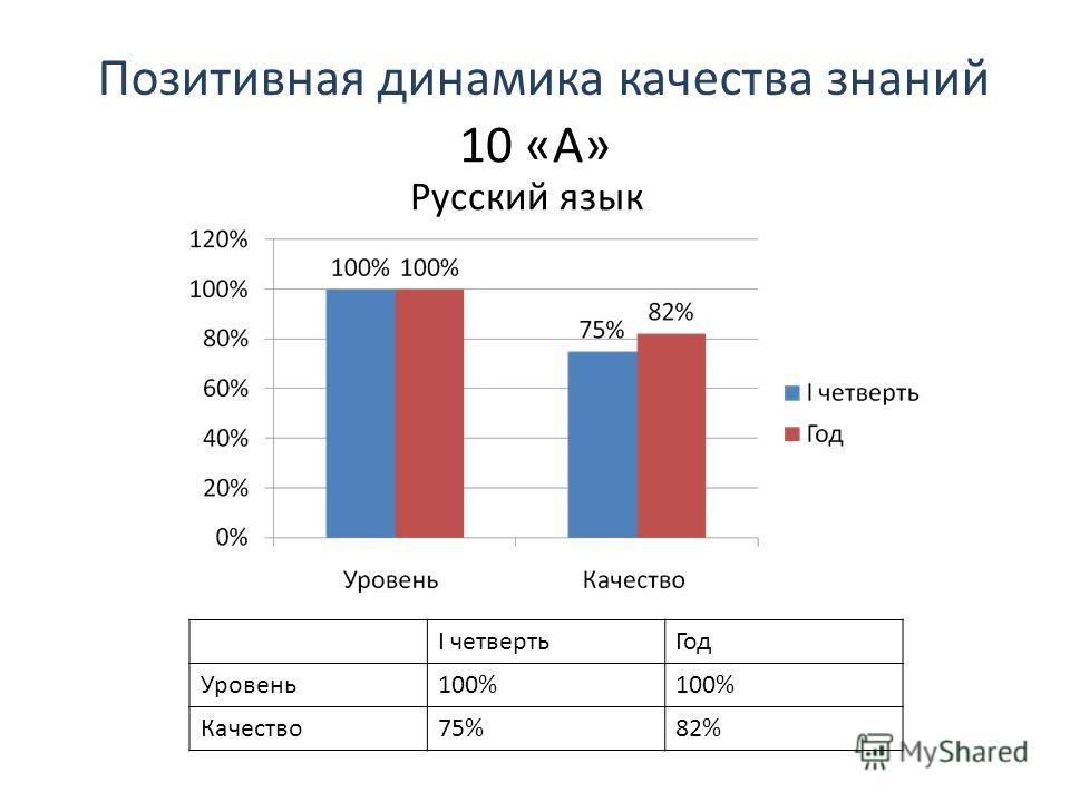Позитивная динамика качества знаний 10 «А» Русский язык I четвертьГод Уровень100% Качество75%82%