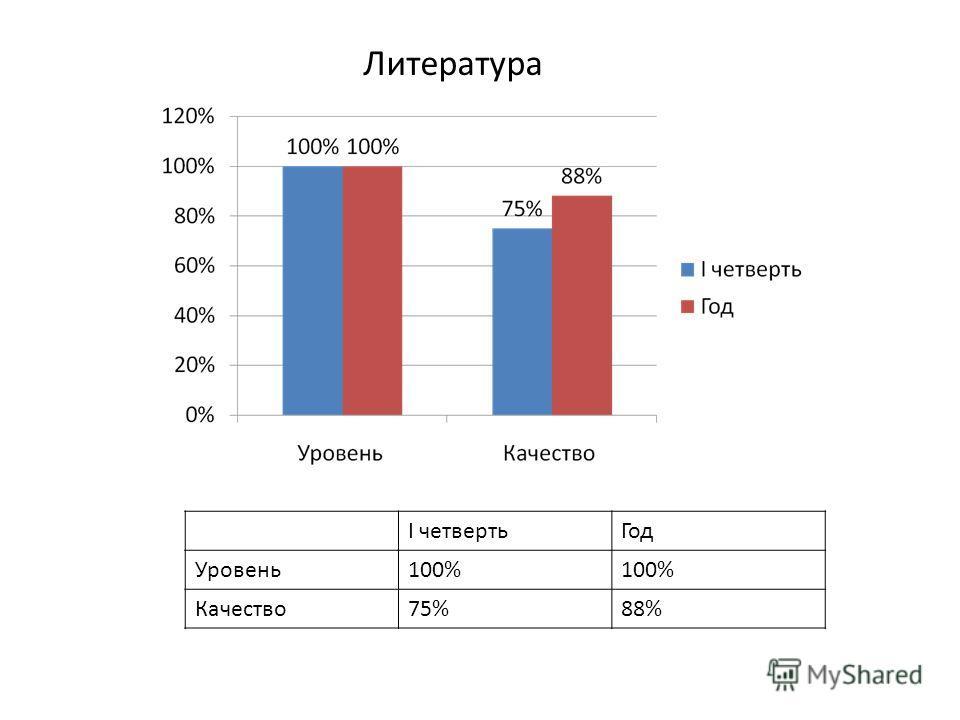 Литература I четвертьГод Уровень100% Качество75%88%