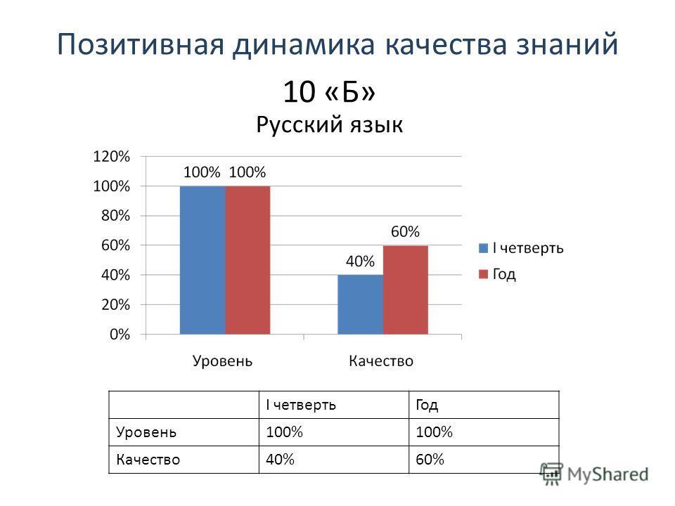 Позитивная динамика качества знаний 10 «Б» Русский язык I четвертьГод Уровень100% Качество40%60%